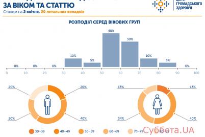 operativnaya-informacziya-o-rasprostranenii-covid-19-v-zaporozhskoj-oblasti-obnovleno.png