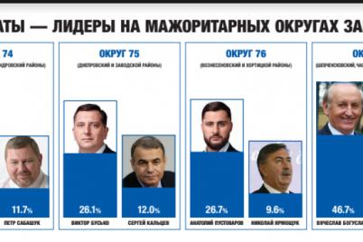 opredelilis-lidery-izbiratelnoj-gonki-v-zaporozhskih-okrugah.png
