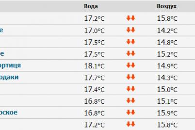 ostayutsya-poslednie-dni-teploj-vody-kurorty-na-azovskom-more-i-dnepre.png
