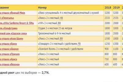 otdyh-v-avguste-izmenyatsya-li-czeny-na-zhile-v-kirillovke-obzor.jpg
