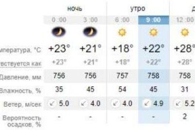 otlichnyj-den-dlya-otdyha-kakaya-pogoda-segodnya-v-zaporozhe-i-na-kurortah-azovskogo-morya-1.jpg
