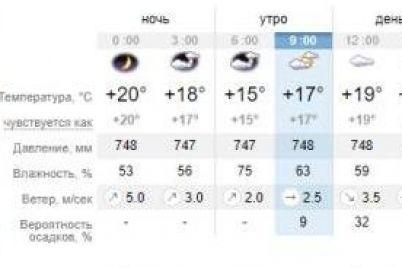 pasmurno-i-prohladno-kakaya-pogoda-budet-segodnya-v-zaporozhe.jpg