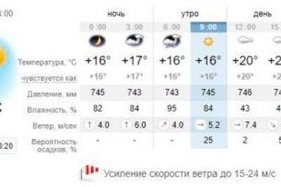 pervyj-den-oktyabrya-kakaya-pogoda-zhdet-segodnya-zaporozhczev-1.jpg