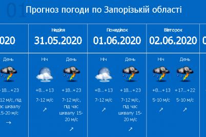 pervyj-uroven-opasnosti-v-zaporozhskoj-oblasti-obuyavili-shtormovoe-preduprezhdenie.png