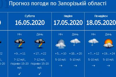 pervyj-uroven-opasnosti-zaporozhskie-sinoptiki-preduprezhdayut-ob-uhudshenii-pogody.png