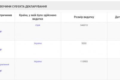 pervyj-zamestitel-oblprokurora-zadeklariroval-dohod-semi-v-930-tysyach-griven-i-avtomobil.png