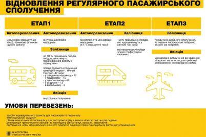 plan-vozobnovleniya-raboty-transporta-opublikovali-v-ministerstve-infrastruktury.jpg