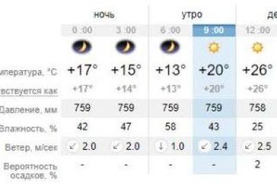 planiruj-otdyh-zaranee-kakaya-pogoda-budet-v-zaporozhe-na-etot-uik-end-1.jpg