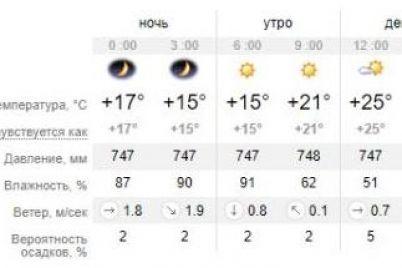 plyazh-otmenyaetsya-kakaya-pogoda-v-zaporozhe-i-na-kurortah-azovskogo-morya-14-iyulya-1.jpg