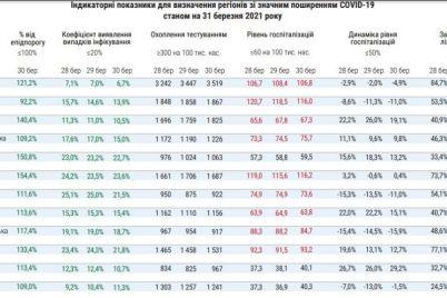 pochemu-zaporozhskaya-oblast-poka-ne-popadet-v-krasnuyu-zonu-karantina.jpg