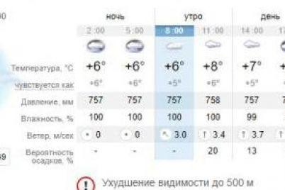 pochti-kak-london-kakaya-pogoda-budet-segodnya-v-zaporozhe-1.jpg