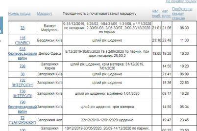 poezda-v-zaporozhe-nachali-pribyvat-i-otpravlyatsya-po-novomu-grafiku-raspisanie.jpg