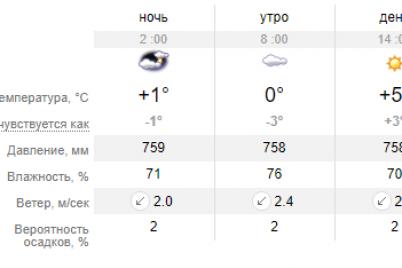 pogoda-na-vyhodnyh-dolzhna-poradovat-zaporozhczev-mozhno-ozhidat-yasnoe-nebo.png