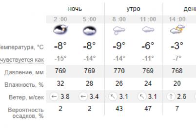 pogoda-na-zavtra-v-zaporozhe-utro-nachnetsya-s-melkogo-snega.png