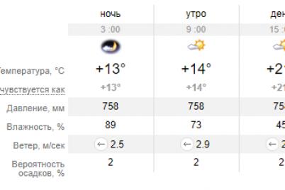 pogoda-nachinaet-radovat-na-vyhodnye-v-zaporozhe-legkij-dozhd-smenitsya-solnczem-i-teplom.png
