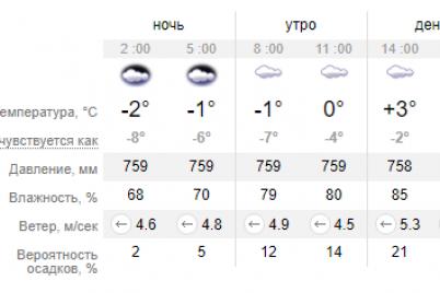 pogoda-ne-utihaet-na-zavtra-obeshhayut-eshhe-odin-den-shkvalnyh-vetrov-v-zaporozhe.png