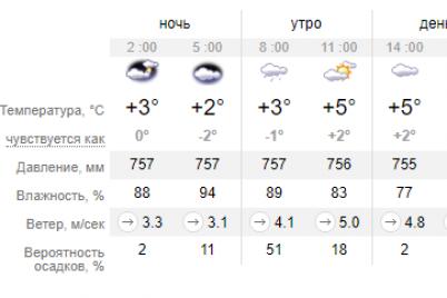 pogoda-v-zaporozhe-budet-oblachnoj-do-koncza-nedeli-zavtrashnij-den-ne-isklyuchenie.png