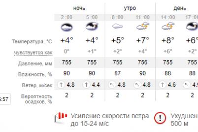 pogoda-v-zaporozhe-na-zavtra-preduprezhdenie-o-tumane-i-shkvalnom-vetre-do-24-m-s.png
