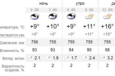 pogoda-v-zaporozhe-ne-poraduet-ves-den-sploshnaya-oblachnost.png