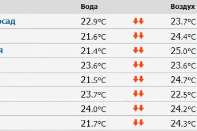 pogoda-v-zaporozhe-prognoz-na-16-sentyabrya.png