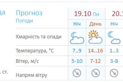 poholodanie-i-oblachnost-kakoj-budet-pogoda-v-zaporozhe-na-etoj-nedele.png