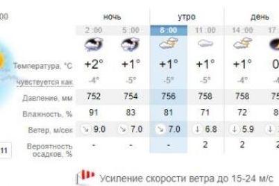 poletaem-kakaya-pogoda-zhdet-segodnya-zaporozhczev-1.jpg