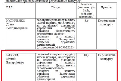 pomoshhnik-turinka-vyigral-konkurs-v-departamente-agropromyshlennogo-razvitiya.png