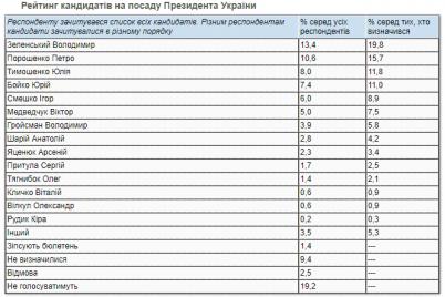 poroshenko-dogonyaet-zelenskogo-novye-prezidentskie-rejtingi.png