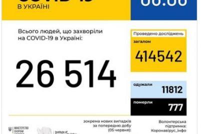 posle-oslableniya-karantina-v-ukraine-uvelichivaetsya-kolichestvo-bolnyh-covid-19.jpg