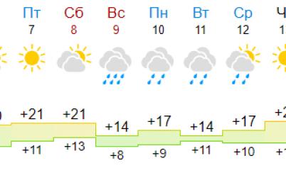posle-zamorozkov-pridet-zhara-30-prognoz-na-maj-ot-narodnogo-sinoptika.png
