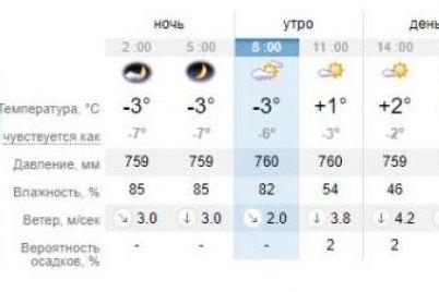 poslednij-den-oktyabrya-kakaya-pogoda-budet-segodnya-v-zaporozhe-1.jpg