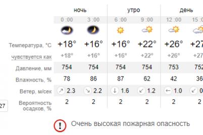 poteplenie-do-27-s-bolshuyu-chast-dnya-solnechno-pogoda-v-zaporozhe-na-27-maya.png