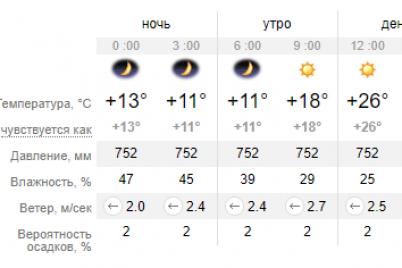 poteplenie-i-pozharnaya-opasnost-chto-s-pogodoj-v-zaporozhe-na-zavtra.png