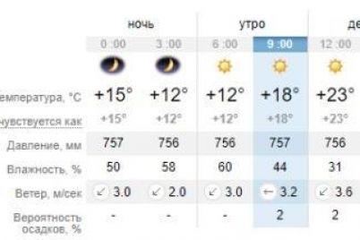 poveyalo-prohladoj-pogoda-v-zaporozhe-i-na-kurortah-azovskogo-morya-segodnya-1.jpg