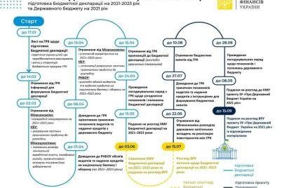 povyshenie-minimalki-i-pomoshh-pensioneram-v-ukraine-podgotovili-byudzhet-na-2021-god.jpg