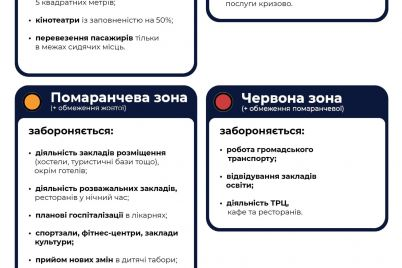pravoohoronczi-pereviryatimut-yak-zaporizhczi-dotrimuyutsya-adaptivnogo-karantinu.jpg