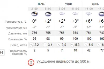 preduprezhdenie-po-oblasti-ob-uhudshenii-pogodnyh-uslovij-ozhidayutsya-tuman-i-dozhdi.png