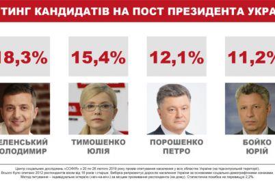 prezidentskiy-reyting-shansyi-na-vtoroy-tur-sohranyayut-chetvero-sotsopros.jpg
