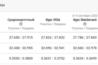 prognoz-rynka-valyut-v-zaporozhe-na-10-sentyabrya-czena-dollara-i-evro.png