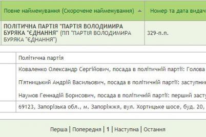 progulniki-ta-kandidati-na-vidklikannya-zhurnalisti-proanalizuvali-partiyu-miskogo-golovi-zaporizhzhya.jpg