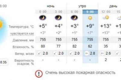 prohladno-kakaya-pogoda-zhdet-segodnya-zaporozhczev-1.jpg