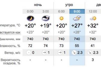 pryach-v-garazh-mashinu-kakaya-segodnya-pogoda-v-zaporozhe-i-na-kurortah-azovskogo-morya.png