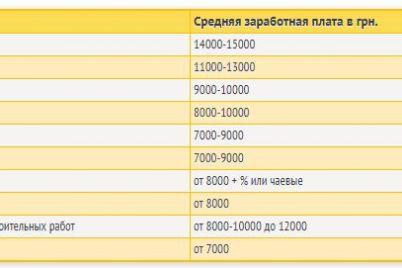 rabota-letom-na-azovskom-more-chto-predlagayut-zaporozhskie-kurorty.jpg