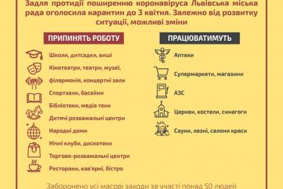 rabotayut-tolko-apteki-i-produktovye-v-ukraine-goroda-nachali-uzhestochat-karantin.png