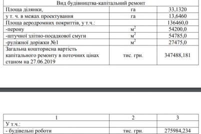 remont-vzletnoj-polosy-v-zaporozhskom-aeroportu-obojdetsya-v-347-millionov-dokument.png