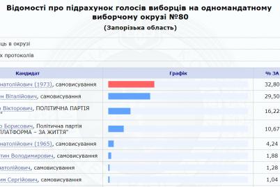 rezultaty-vyborov-na-okrugah-e2849676-i-e2849677-shevchenko-oboshel-pustovarova-shtepa-boguslaeva.png