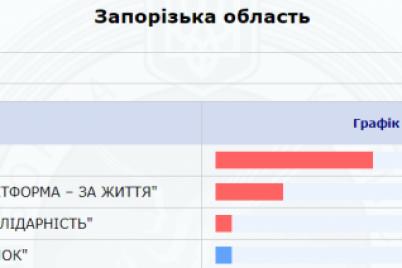 rezultaty-vyborov-poyavilis-promezhutochnye-dannye-po-zaporozhskoj-oblasti.png