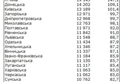 riven-zarplat-v-ukrad197ni-na-yakomu-misczi-zaporizka-oblasti.jpg