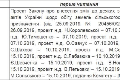 rynok-zemli-v-parlamente-rassmotryat-zakonoproekty-ob-otmene-moratoriya-na-prodazhu-selhozugodij.png