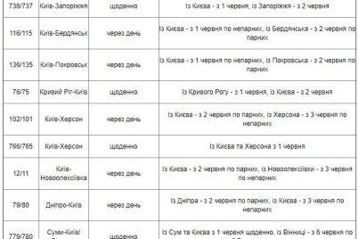 s-1-iyunya-vozobnovyat-pryamoe-zheleznodorozhnoe-soobshhenie-zaporozhya-s-kievom.jpg